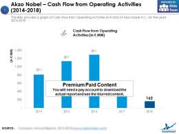 Akzo Nobel Cash Flow From Operating Activities 2014-2018