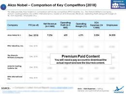Akzo Nobel Comparison Of Key Competitors 2018