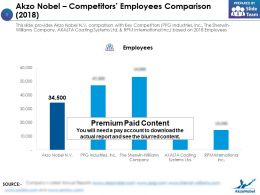 Akzo Nobel Competitors Employees Comparison 2018