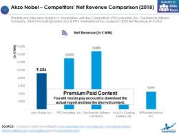 Akzo Nobel Competitors Net Revenue Comparison 2018