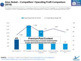 Akzo Nobel Competitors Operating Profit Comparison 2018