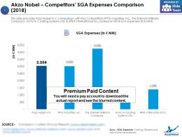 Akzo Nobel Competitors SGA Expenses Comparison 2018