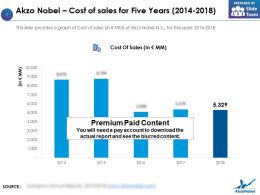 Akzo Nobel Cost Of Sales For Five Years 2014-2018