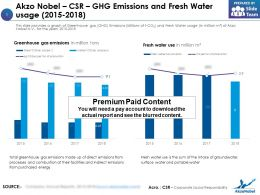 Akzo Nobel CSR GHG Emissions And Fresh Water Usage 2015-2018