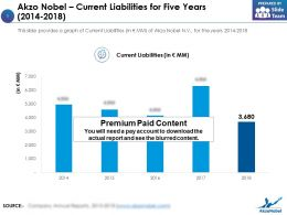 Akzo Nobel Current Liabilities For Five Years 2014-2018