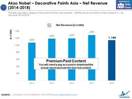Akzo Nobel Decorative Paints Asia Net Revenue 2014-2018