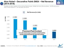 Akzo Nobel Decorative Paints EMEA Net Revenue 2014-2018