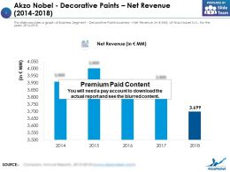 Akzo Nobel Decorative Paints Net Revenue 2014-2018