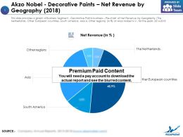 Akzo Nobel Decorative Paints Net Revenue By Geography 2018