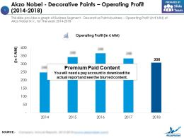 Akzo Nobel Decorative Paints Operating Profit 2014-2018
