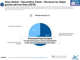 Akzo Nobel Decorative Paints Revenue By Major Goods Service Lines 2018