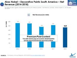 Akzo Nobel Decorative Paints South America Net Revenue 2014-2018