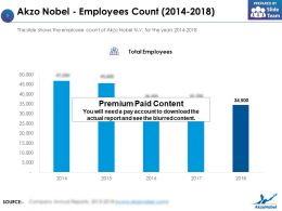 Akzo Nobel Employees Count 2014-2018