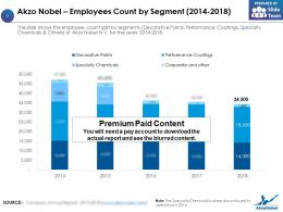 Akzo Nobel Employees Count By Segment 2014-2018