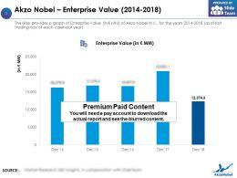 Akzo Nobel Enterprise Value 2014-2018