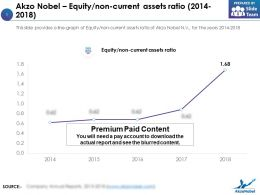 Akzo Nobel Equity Non Current Assets Ratio 2014-2018
