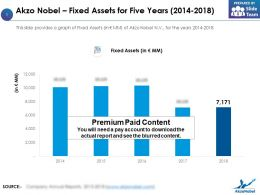 Akzo Nobel Fixed Assets For Five Years 2014-2018