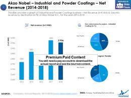 Akzo Nobel Industrial And Powder Coatings Net Revenue 2014-2018