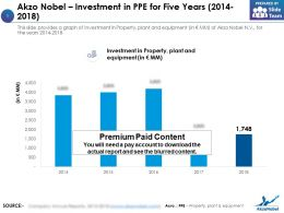 Akzo Nobel Investment In PPE For Five Years 2014-2018