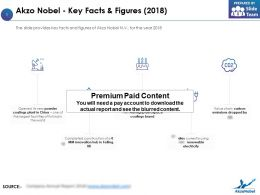 Akzo Nobel Key Facts And Figures 2018