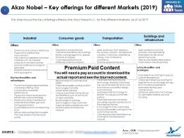 Akzo Nobel Key Offerings For Different Markets 2019