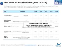 Akzo Nobel Key Ratios For Five Years 2014-18