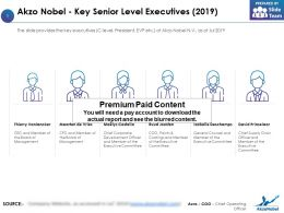 Akzo Nobel Key Senior Level Executives 2019