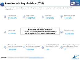Akzo Nobel Key Statistics 2018