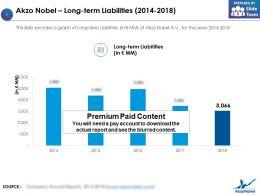 Akzo Nobel Long Term Liabilities 2014-2018