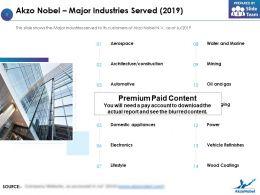 Akzo Nobel Major Industries Served 2019