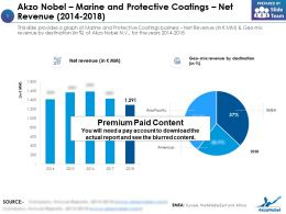 Akzo Nobel Marine And Protective Coatings Net Revenue 2014-2018