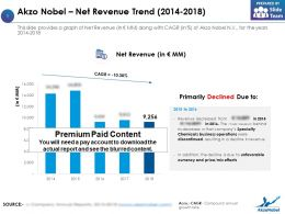 Akzo Nobel Net Revenue Trend 2014-2018