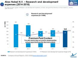 Akzo Nobel Nv Research And Development Expenses 2014-2018