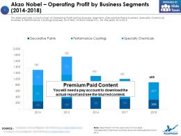 Akzo Nobel Operating Profit By Business Segments 2014-2018