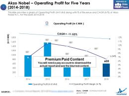 Akzo Nobel Operating Profit For Five Years 2014-2018