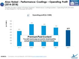 Akzo Nobel Performance Coatings Operating Profit 2014-2018