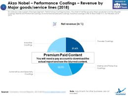 Akzo Nobel Performance Coatings Revenue By Major Goods Service Lines 2018