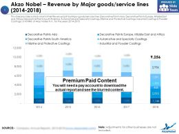 Akzo Nobel Revenue By Major Goods Service Lines 2014-2018