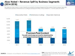 Akzo Nobel Revenue Split By Business Segments 2014-2018
