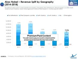 Akzo Nobel Revenue Split By Geography 2014-2018