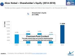 Akzo Nobel Shareholders Equity 2014-2018