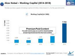 Akzo Nobel Working Capital 2014-2018