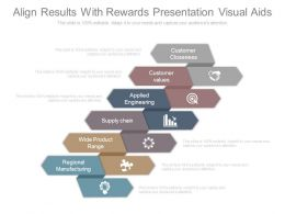 Align Results With Rewards Presentation Visual Aids