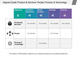 Aligned Goals Product And Services People Process And Technology