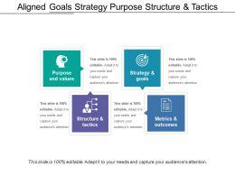 Aligned Goals Strategy Purpose Structure And Tactics