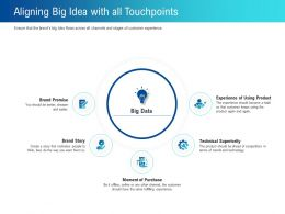 Aligning Big Idea With All Touchpoints Using Ppt Powerpoint Presentation Styles Guide