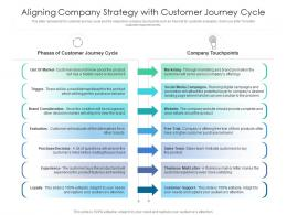 Aligning Company Strategy With Customer Journey Cycle
