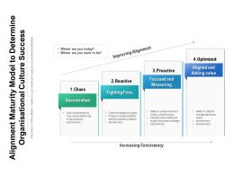 Alignment Maturity Model To Determine Organisational Culture Success