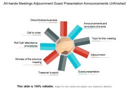 All Hands Meetings Adjournment Guest Presentation Announcements Unfinished