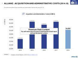 Allianz Acquisition And Administrative Costs 2014-18